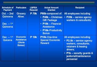 2008 ACCOMPLISHMENT REPORT Slide410