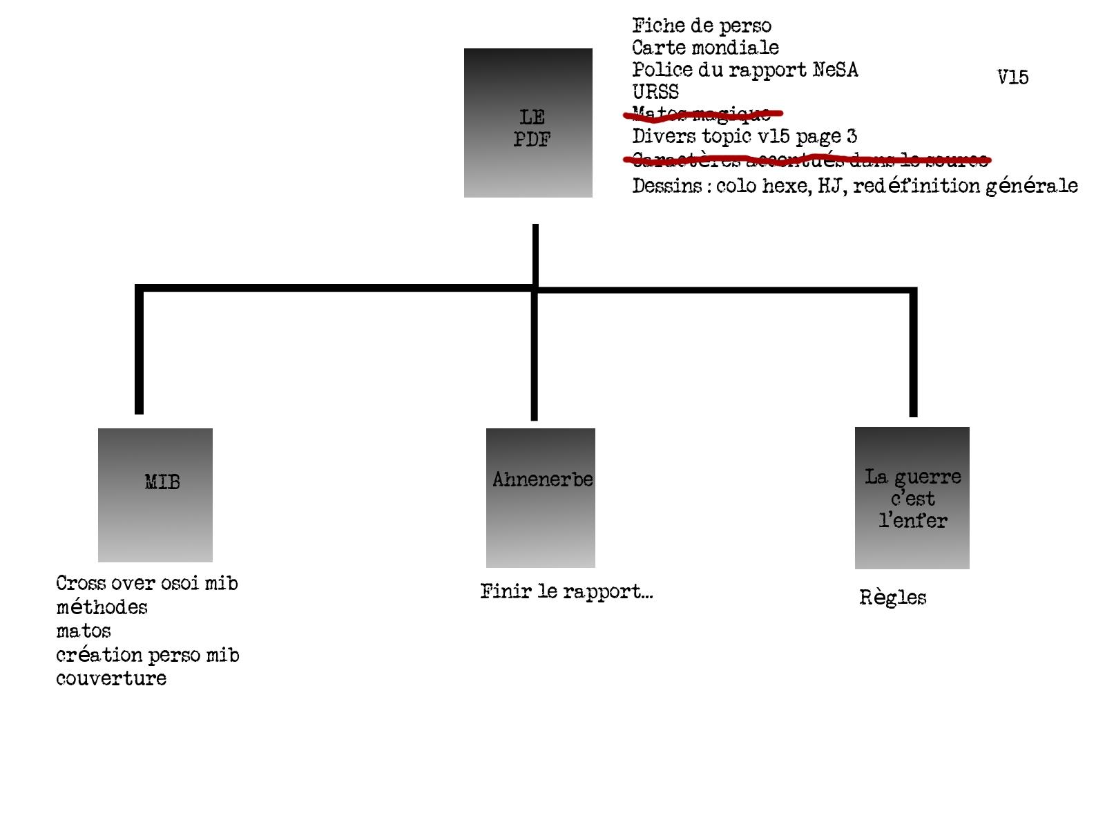 To do list pour les pdf et les suppléments V1511