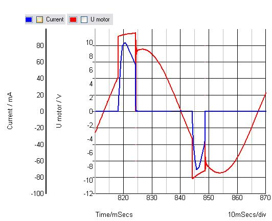 electromagnetic turbo system Curves10