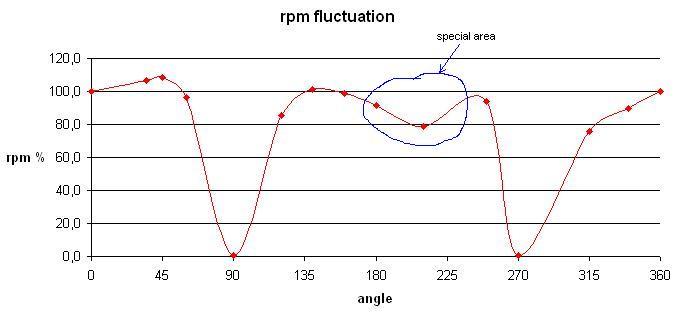 Test results: motor tuning Tuning10