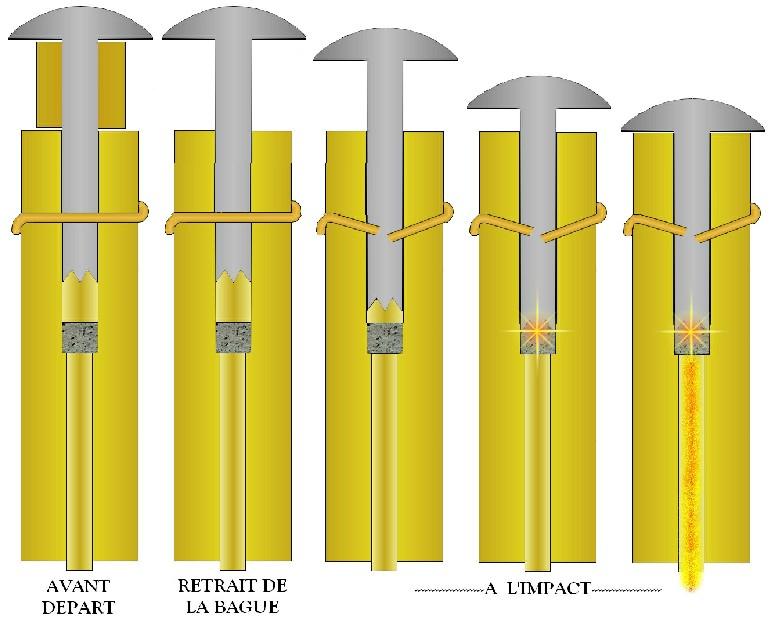 Armement des fusées de tête et de culot Fusee_10