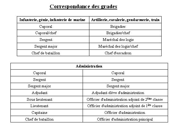 Correspondance des grades Gr_110