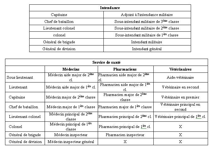 Correspondance des grades Gr_210