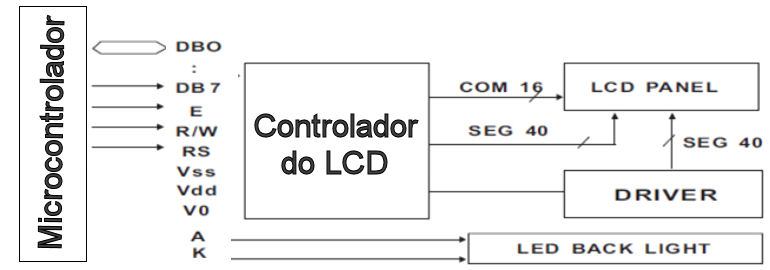 Uso do LCD (tutorial) Diagra10