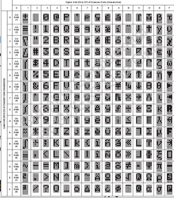 Uso do LCD (tutorial) Tabela10
