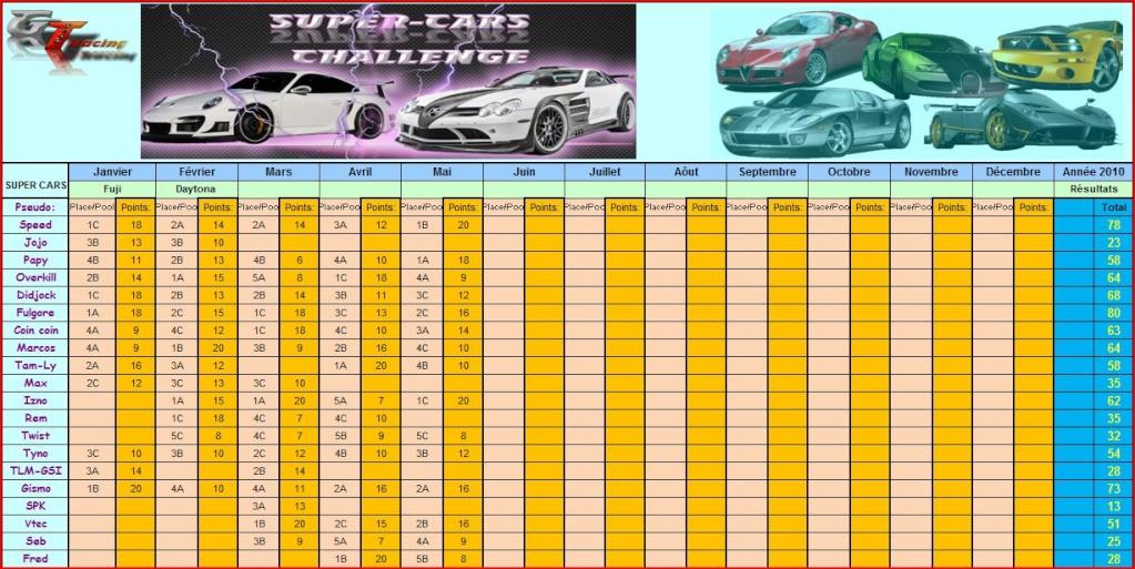 Classement Général provisoire Supercar challenge 2010 Class_10