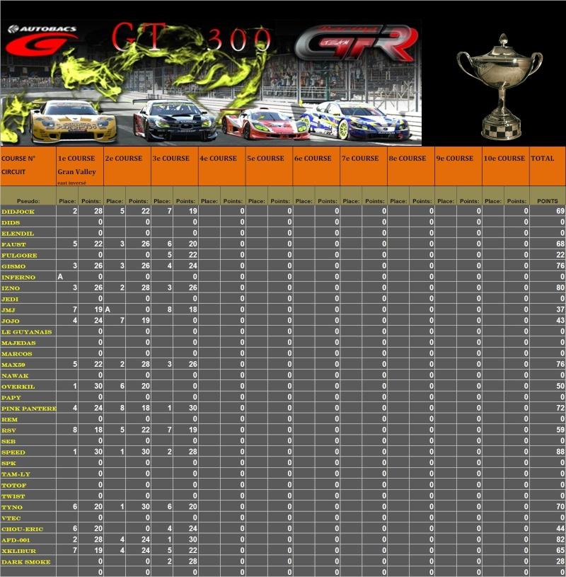 Résultats 3ème championnat GT300 du 02.03.11 T110