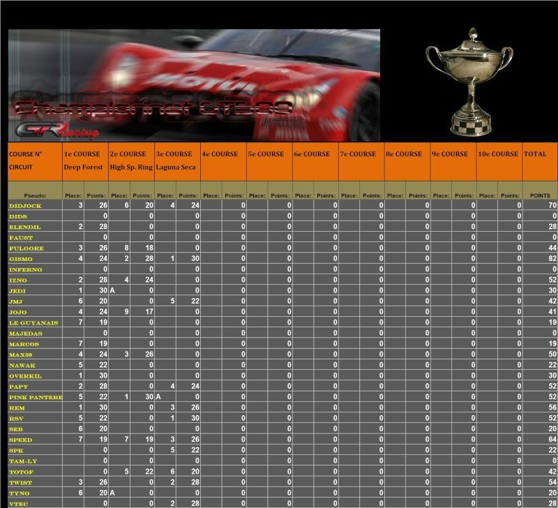 Résultats du 3ème championnat GT500 T111