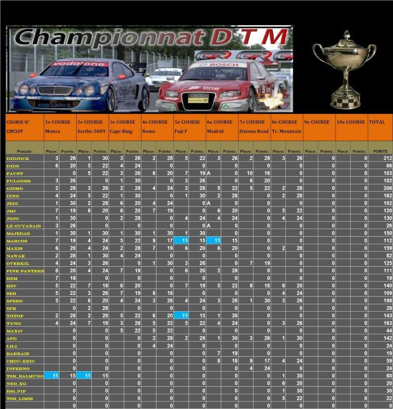 Résultats 8ème championnat DTM  T122