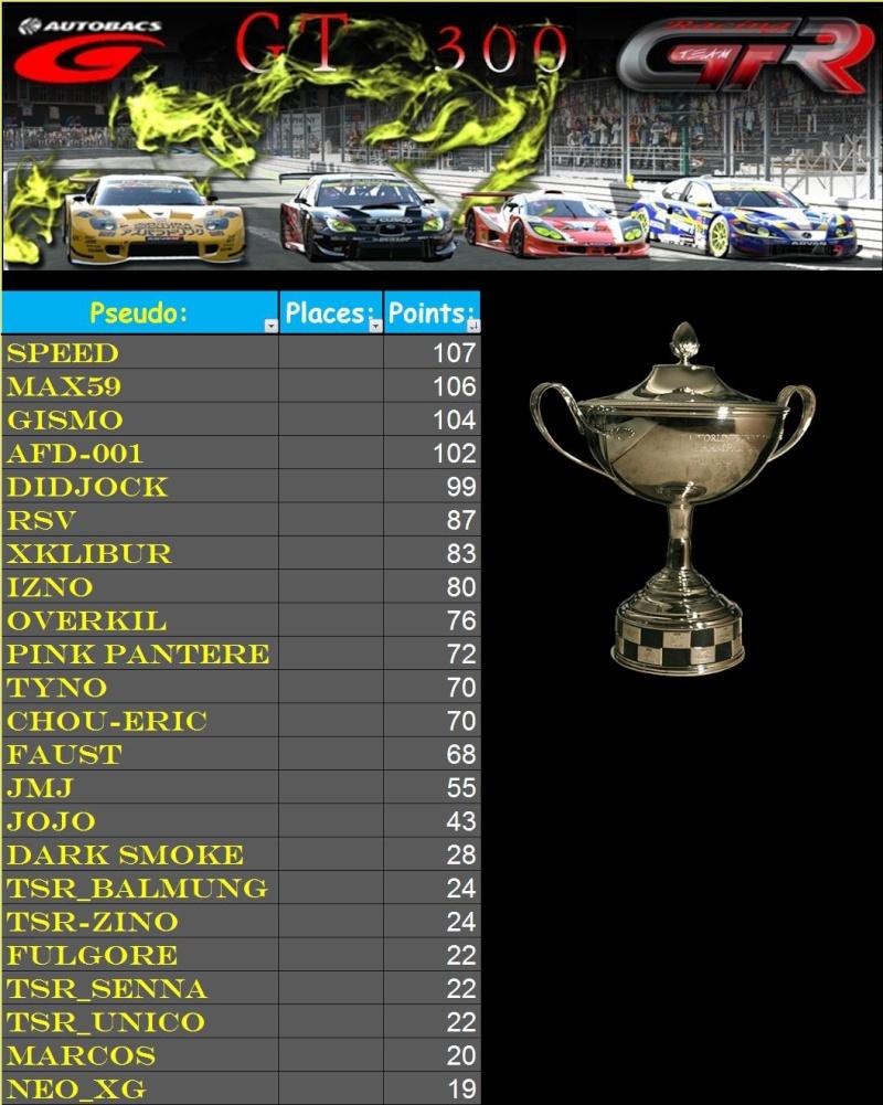Résultats 4ème championnat GT300  T214