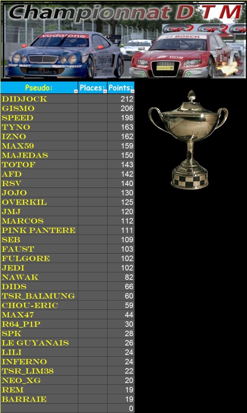 Résultats 8ème championnat DTM  T219