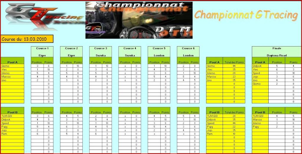 Championnat DTM, Résultats de la 3ème manche du 13.03.2010 Tablea10