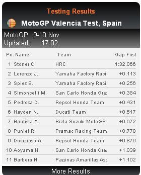 Moto GP- Saison 2011 - - Page 3 Result10