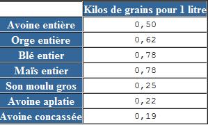 Equivalence litre/kilos Alim10