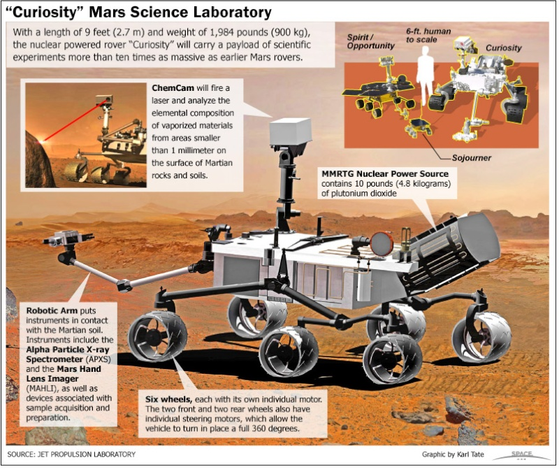 Curiosity / MSL (Mars Science Laboratory) - Page 6 10033010