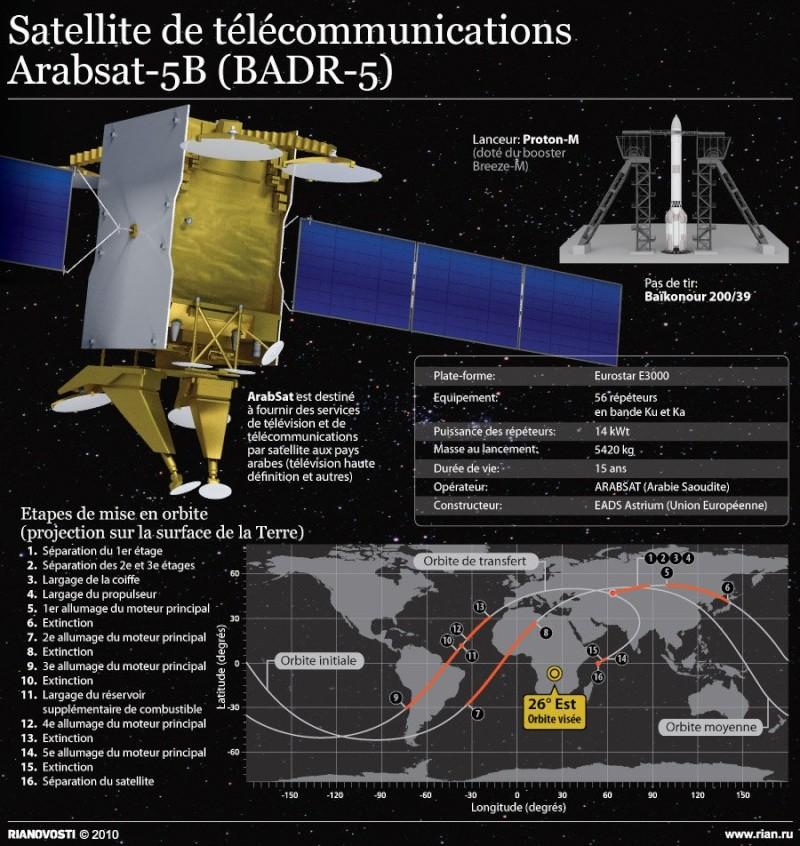 Lancement Proton-M/BADR-5 (03/06/2010) 18681410
