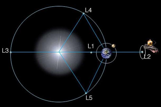 Le James Webb Space Telescope (JWST) - Successeur d'Hubble 46348010