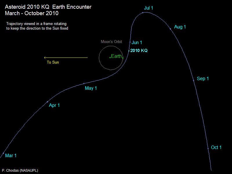 Astéroïde 2010 KQ : probablement un morceau de fusée Astero11
