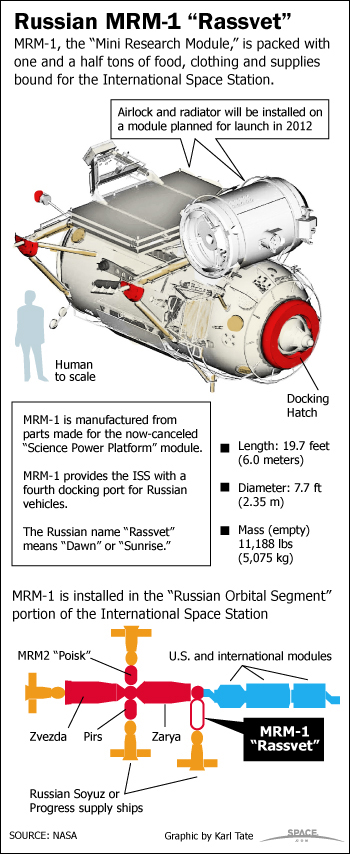 "Le module MIM-1 ""Rassviett"" - Page 2 Iss-ru10"