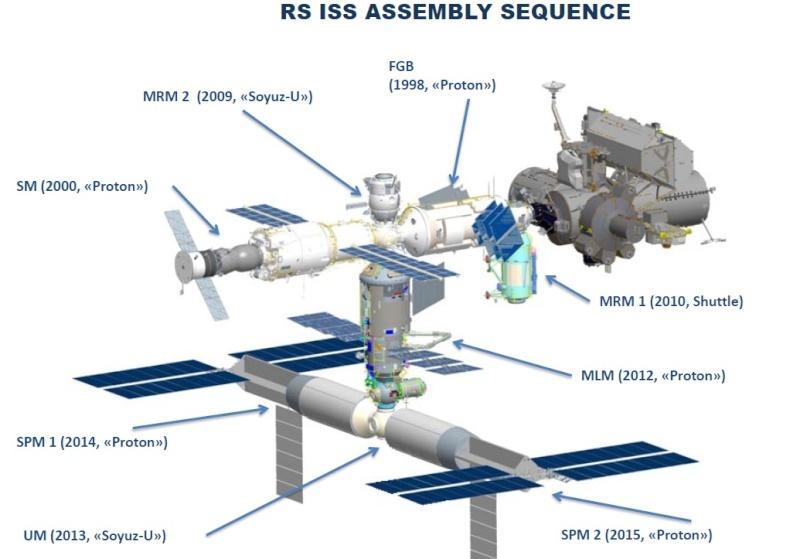ISS: La partie russe dans le futur Iss-ru11