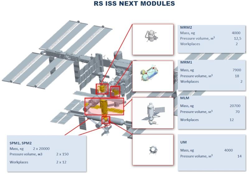 ISS: La partie russe dans le futur Iss-ru12