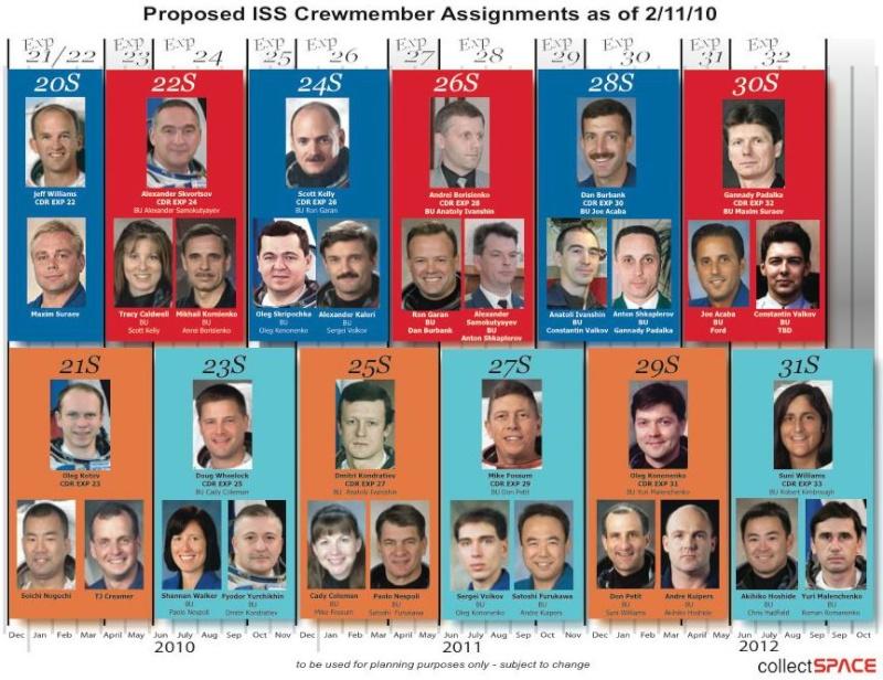 Futurs équipages de l'ISS Issass10