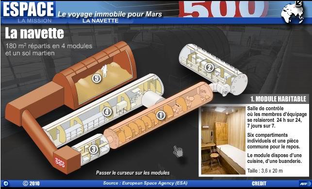 Mars 500 : six voyageurs immobiles vers la Planète rouge Orange10