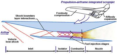 Un vol hypersonique pour le X-51 Waverider. Pix6-s10