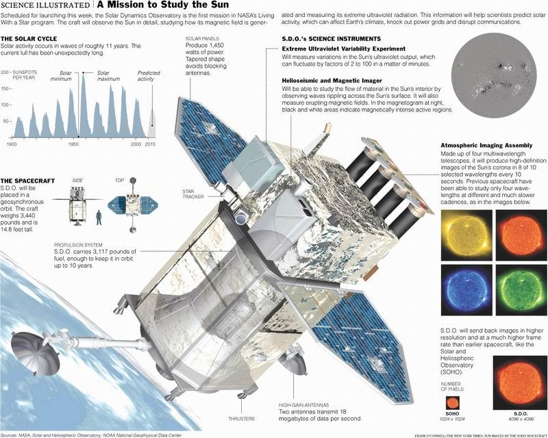 Suivi de la mission SDO (Solar Dynamics Observatory) Redime93