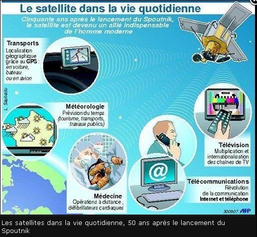 Applications de la recherche spatiale Wincli21