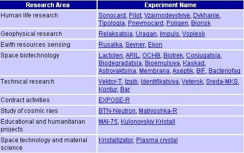 La science à bord de l'ISS - Page 5 Wincli28