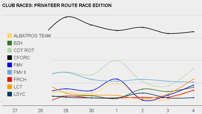 Privateer's Route Race Edition départ 27/11 à 10h00 GMT - Page 6 Challe11