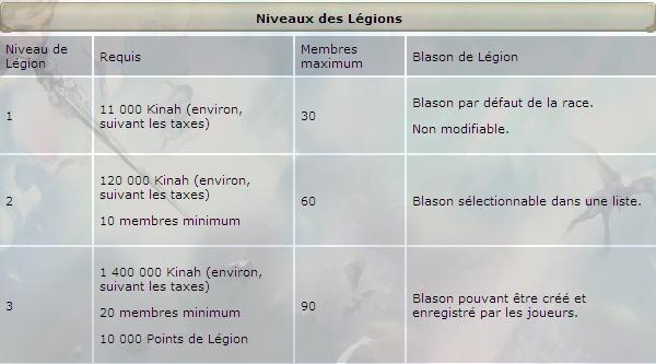 [INFO] Les Niveaux des Légions Legion14