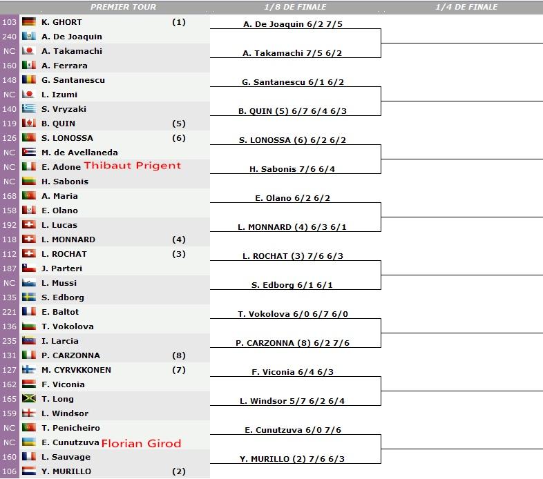 Tennis Web Tour - Page 6 Sans_t17