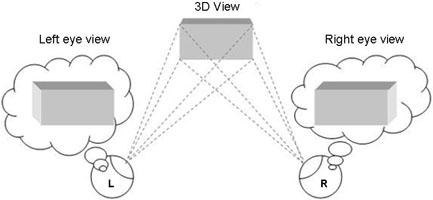 Как работает технология 3D Ddd10