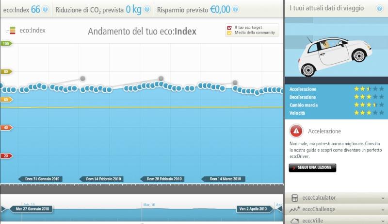 Software ecoDrive Ed10