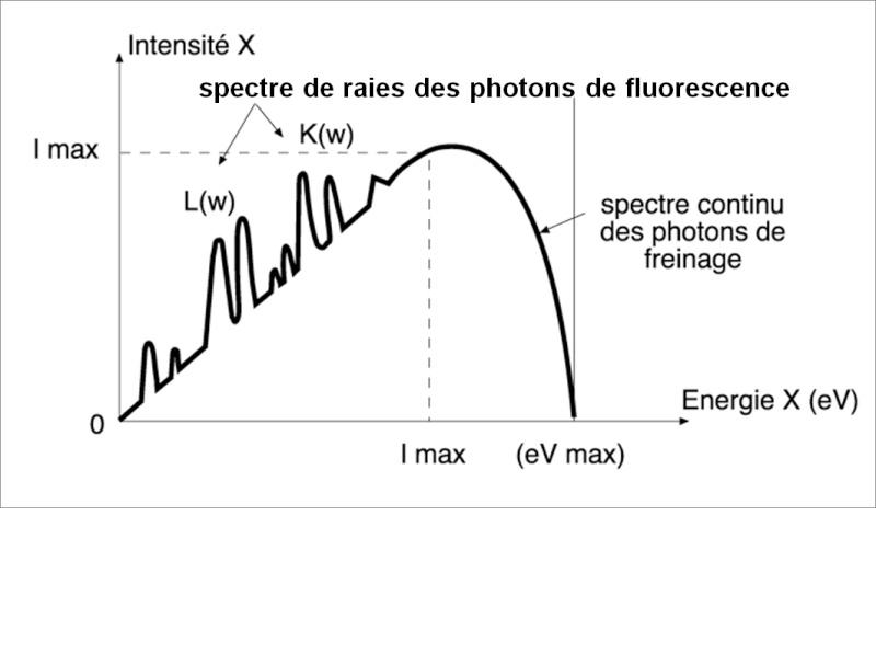 spectre de générateurs X : Simulation de différents spectres de freinages produits  par des électrons Nouvel10