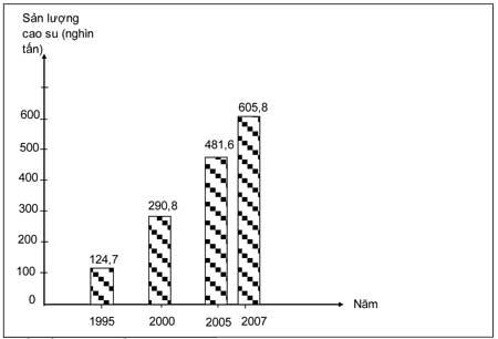Đáp án và đề Thi TN môn Địa Lý 2010 Bieu-d10