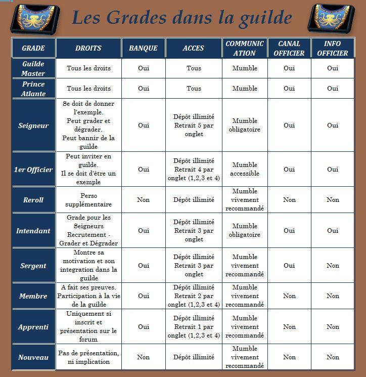 grades de la guilde Grades10