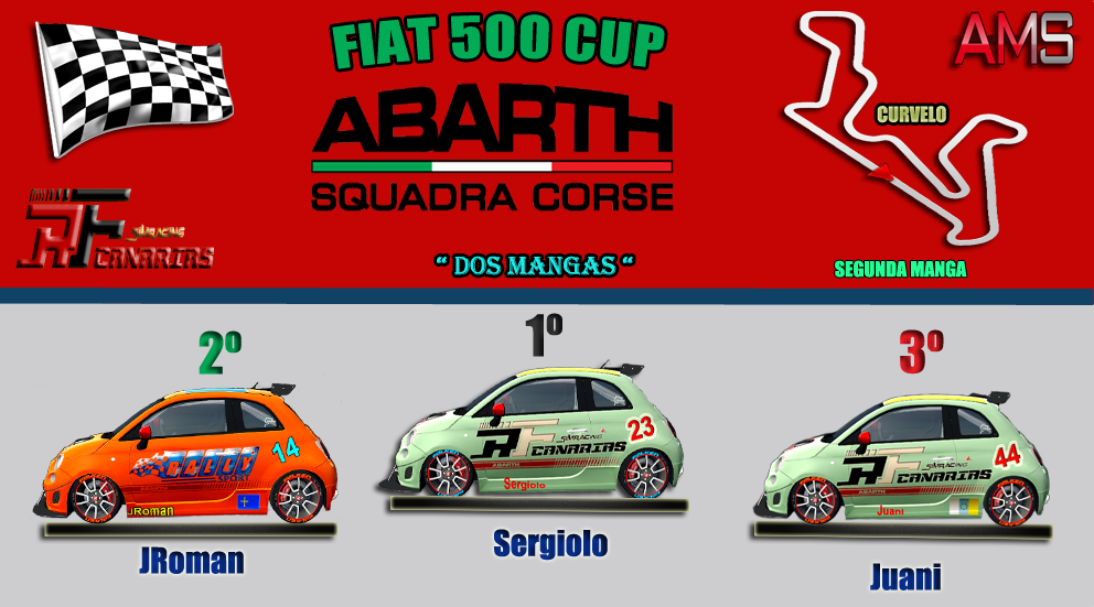 5ª ETAPA FIAT ABARTH CUP 2020 2o-man10