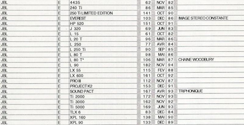 Liste des bancs d'essai JBL parus dans La Nouvelle Revue Du Son de 1982 à 1994 Nrds_t10