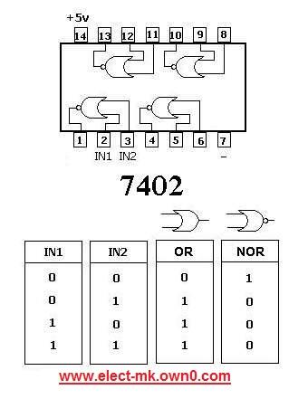 The family  TTL 740210