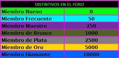 Anuncio: Rangos(distintivos) de los foristas Distin10