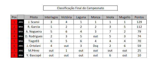Classificação Class10