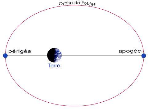 L'Equinoxe de Printemps de 2011 Orbite10
