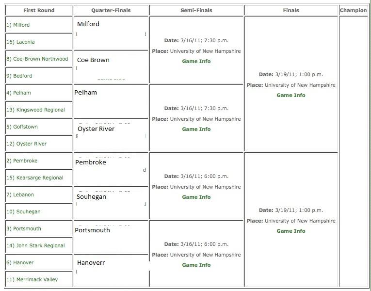 Division II Boys Tournament Nhiaa_10