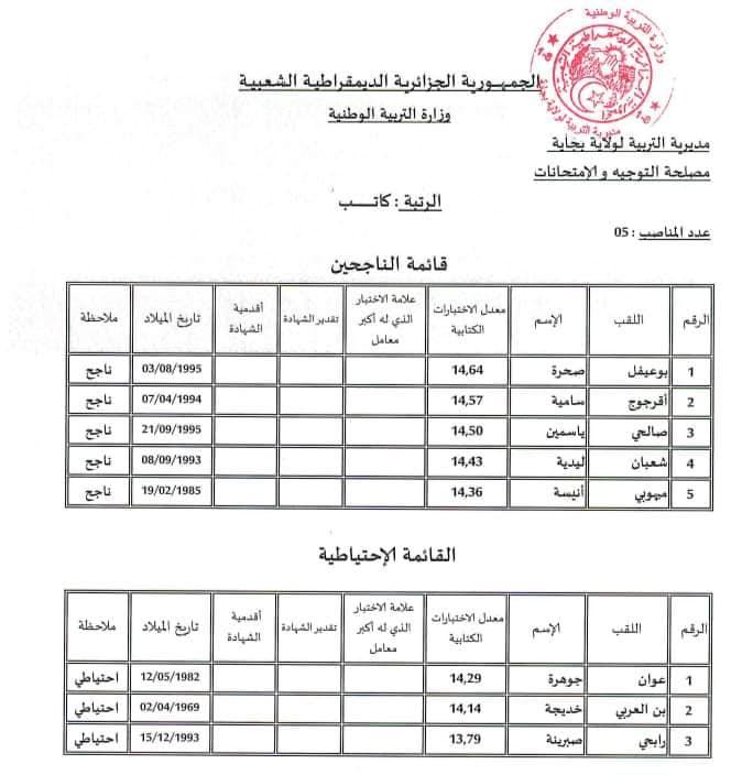 نتائج مسابقة مديرية التربية بجاية 2019 512