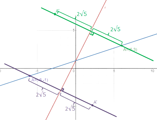 equaçoes parametricas e area Perpen10