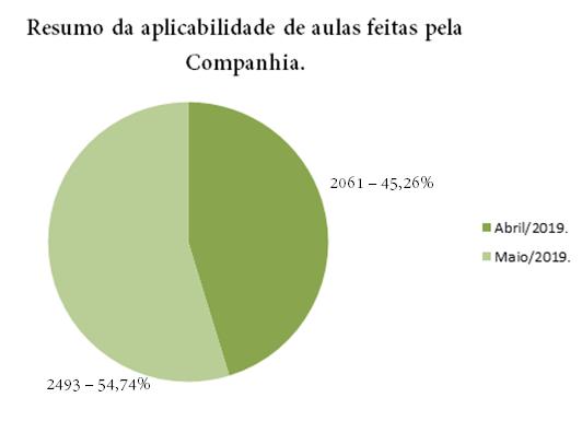 {001} Relatório Complementar - Abr/Mai - {2019} Grafic25