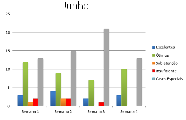 {001} Relatório Complementar - Jun/Jul - {2019} Junho10